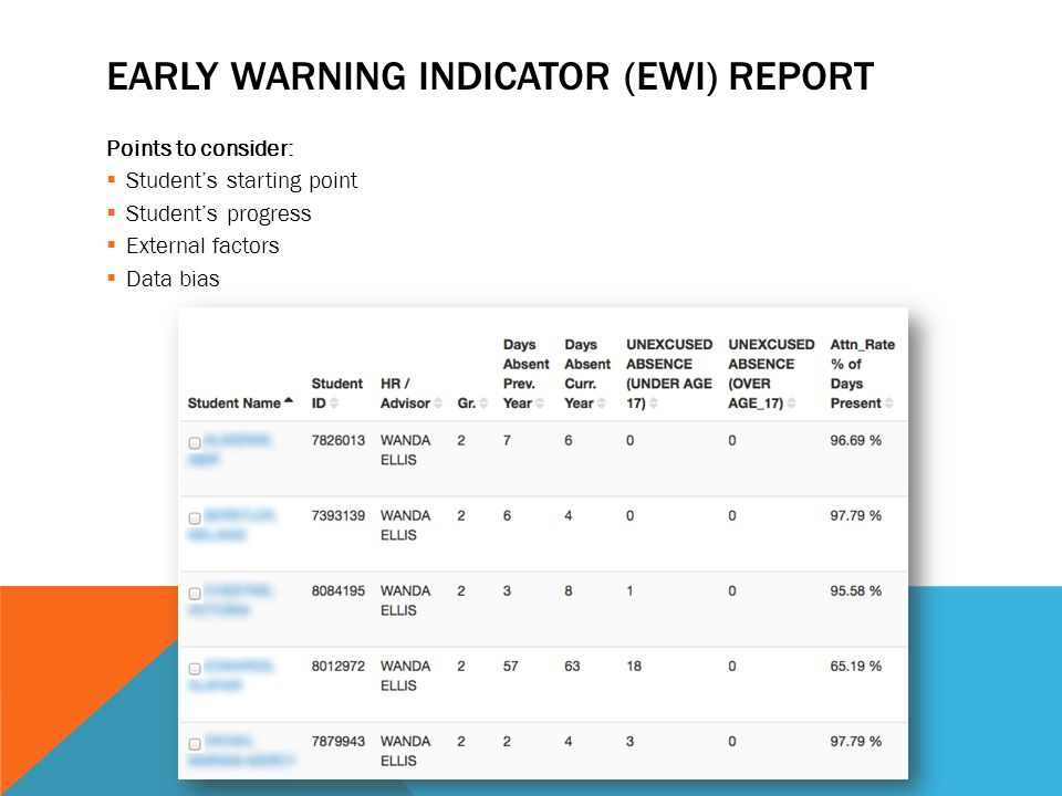 EARLY WARNING INDICATOR (EWI) REPORT Points to consider:  Student's starting point  Student's progress  External factors  Data bias