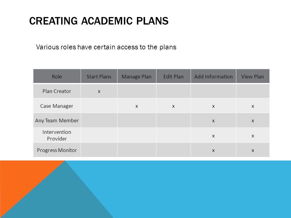 CREATING ACADEMIC PLANS RoleStart PlansManage PlanEdit PlanAdd InformationView Plan Plan Creatorx Case Managerxxxx Any Team Memberxx Intervention Prov