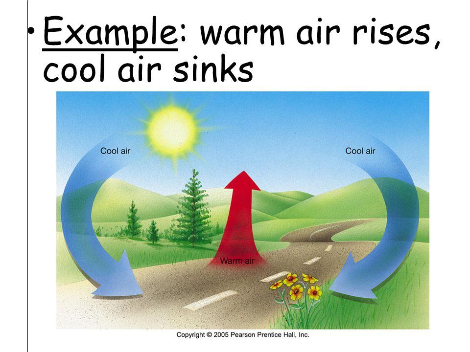 Example: warm air rises, cool air sinks