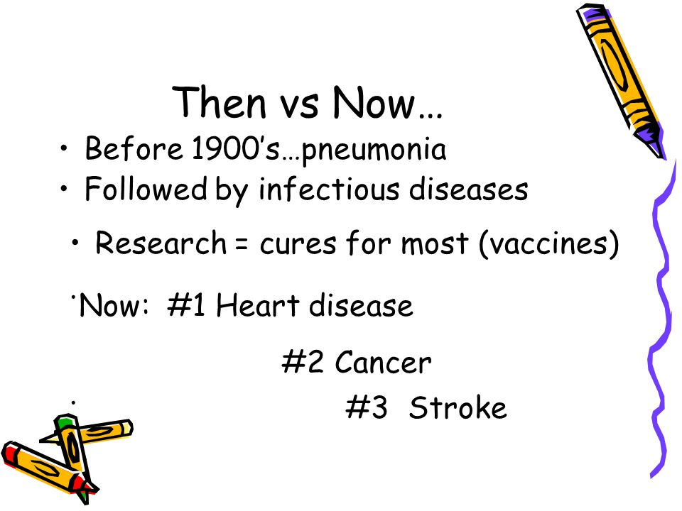 Then vs Now… Before 1900's…pneumonia Followed by infectious diseases Research = cures for most (vaccines).
