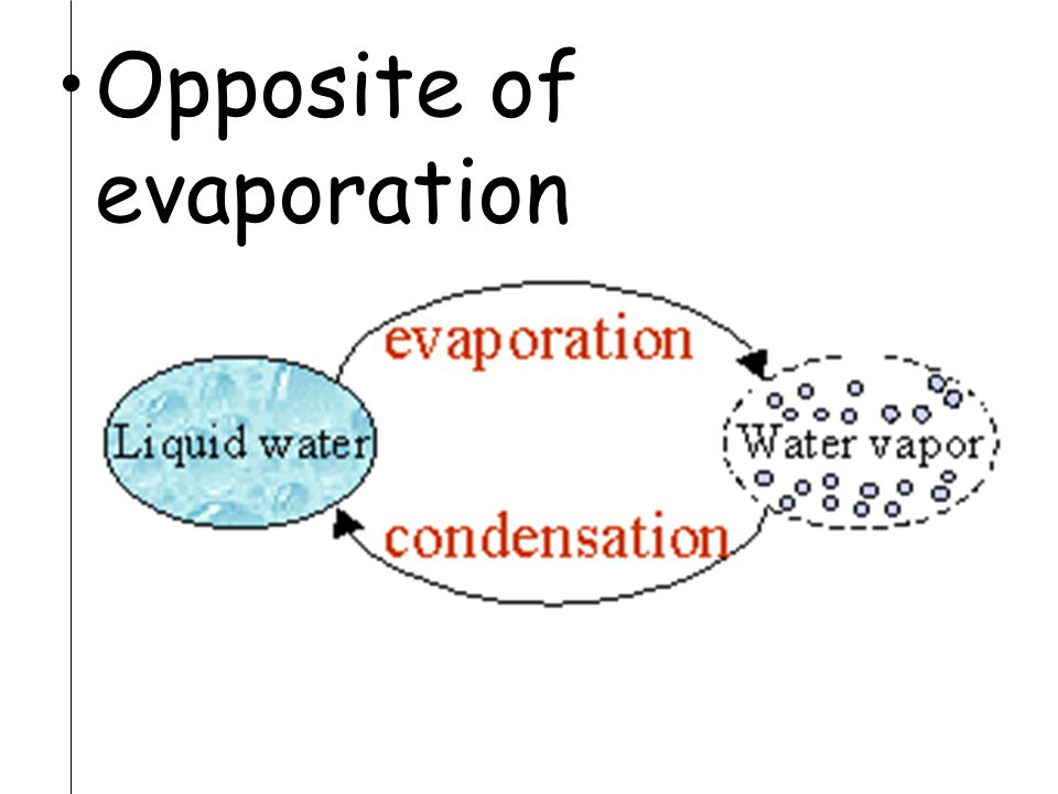 Opposite of evaporation