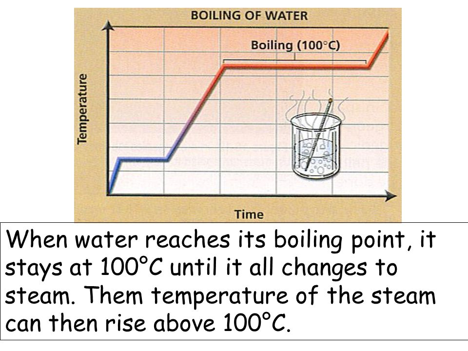 When water reaches its boiling point, it stays at 100°C until it all changes to steam.