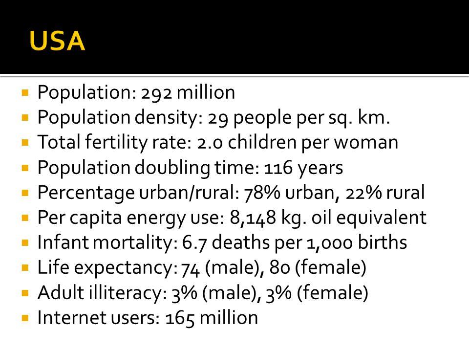  Population: 292 million  Population density: 29 people per sq.