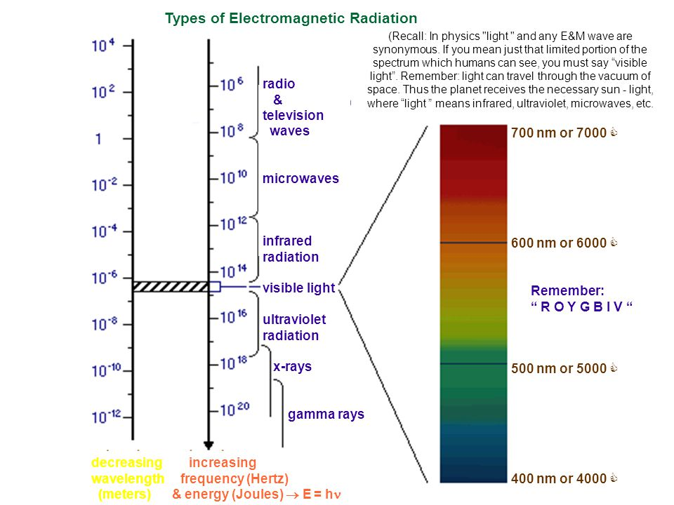 Types of Electromagnetic Radiation (Recall: In physics