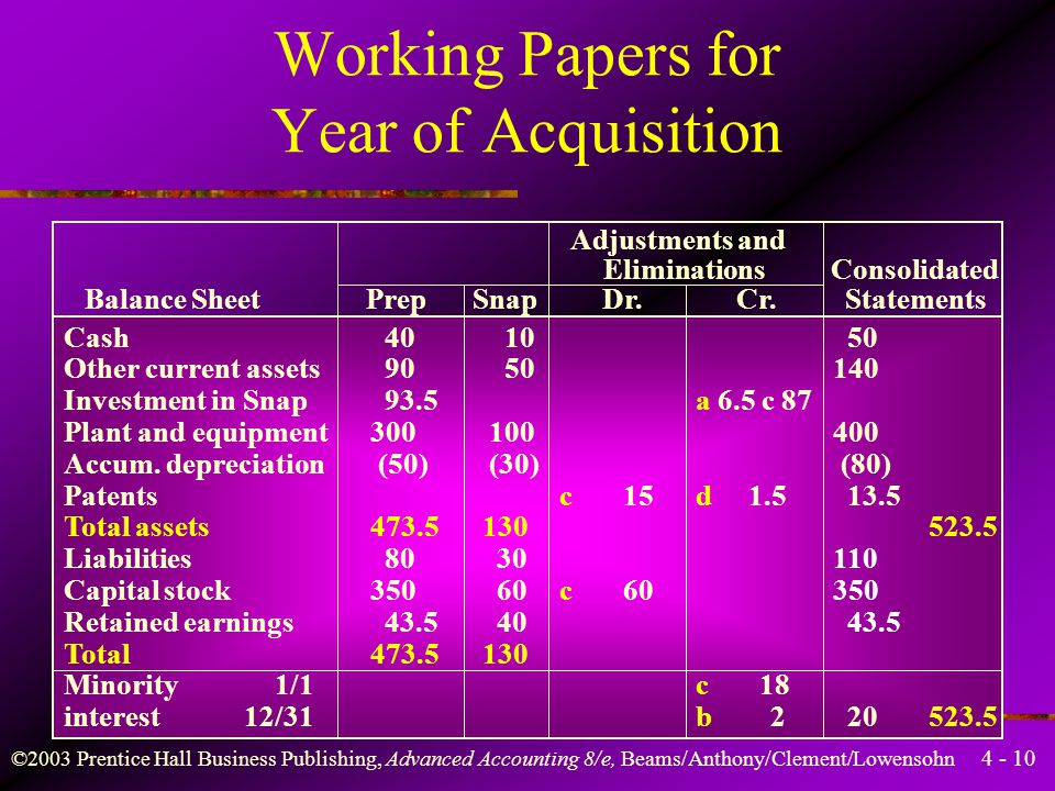 4 - 10 ©2003 Prentice Hall Business Publishing, Advanced Accounting 8/e, Beams/Anthony/Clement/Lowensohn Cash Other current assets Investment in Snap