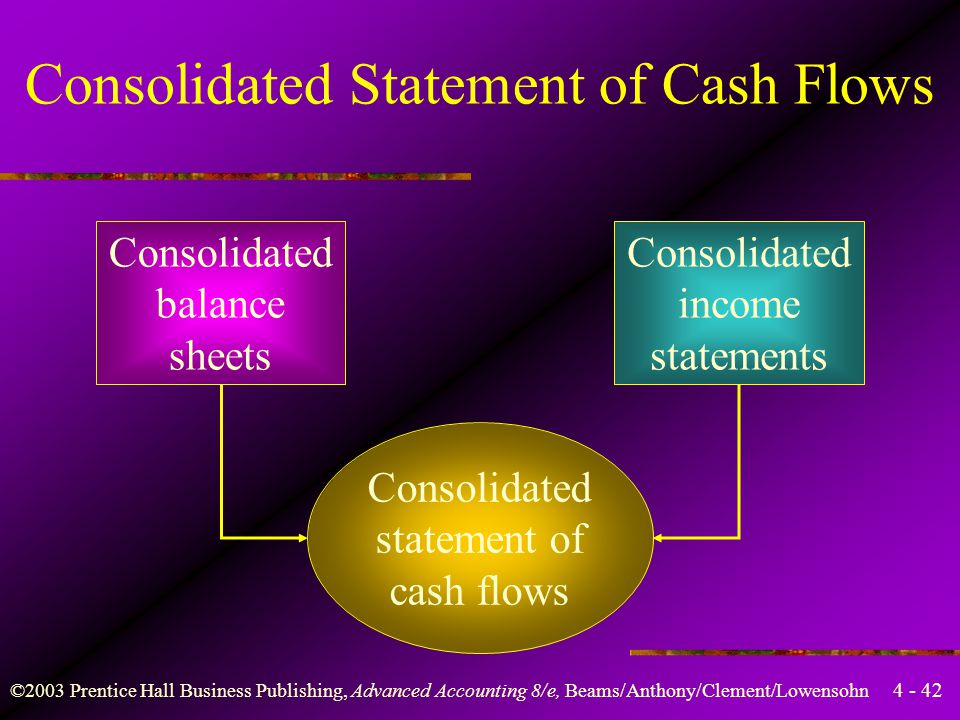 4 - 42 ©2003 Prentice Hall Business Publishing, Advanced Accounting 8/e, Beams/Anthony/Clement/Lowensohn Consolidated Statement of Cash Flows Consolid
