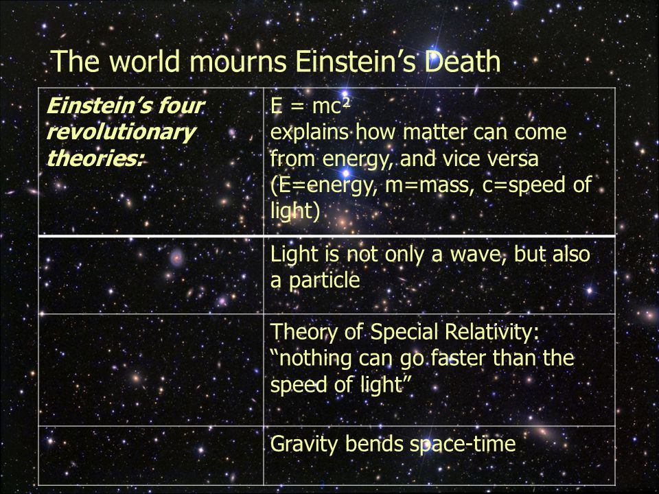 3 The world mourns Einstein's Death Einstein's four revolutionary theories: E = mc² explains how matter can come from energy, and vice versa (E=energy, m=mass, c=speed of light) Light is not only a wave, but also a particle Theory of Special Relativity: nothing can go faster than the speed of light Gravity bends space-time