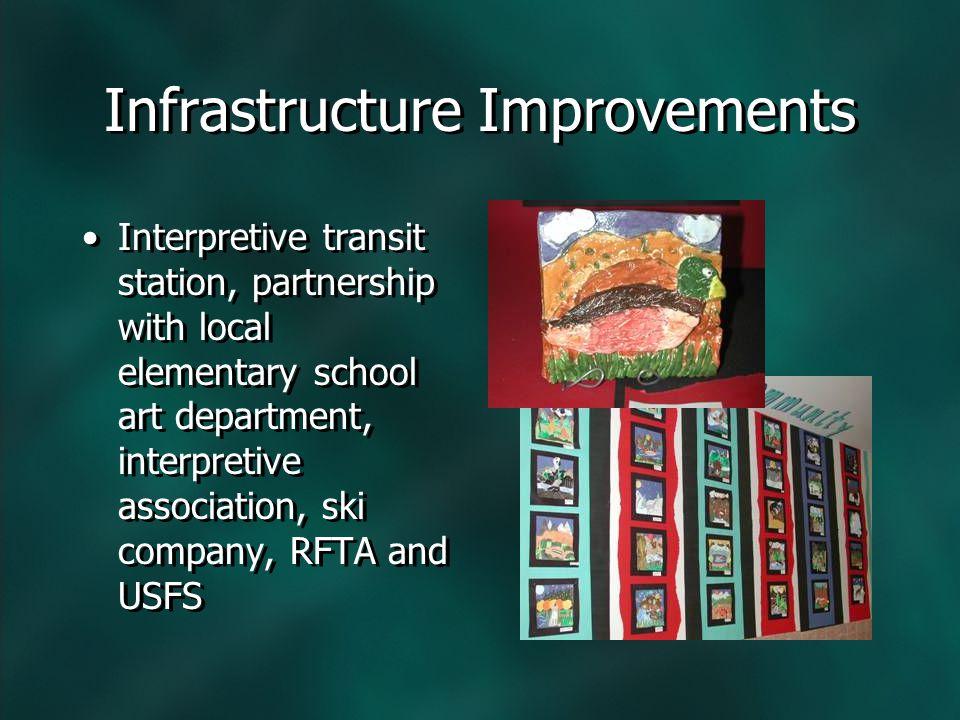 Interpretive transit station, partnership with local elementary school art department, interpretive association, ski company, RFTA and USFS