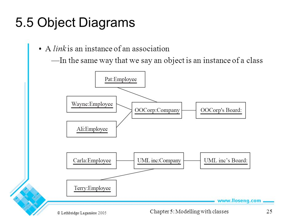 © Lethbridge/Laganière 2005 Chapter 5: Modelling with classes25 5.5 Object Diagrams A link is an instance of an association —In the same way that we s