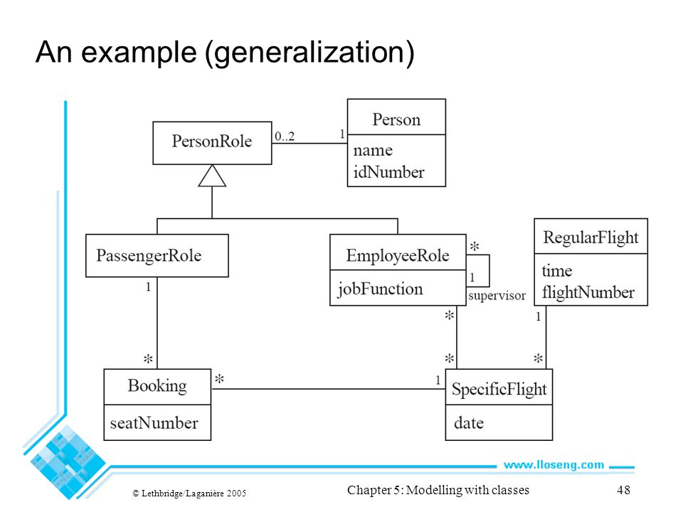 © Lethbridge/Laganière 2005 Chapter 5: Modelling with classes48 An example (generalization)