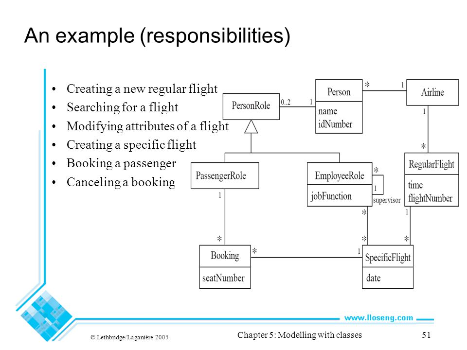 © Lethbridge/Laganière 2005 Chapter 5: Modelling with classes51 An example (responsibilities) Creating a new regular flight Searching for a flight Mod