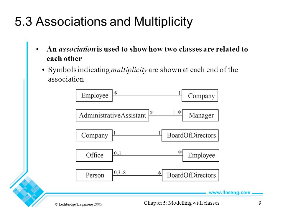 © Lethbridge/Laganière 2005 Chapter 5: Modelling with classes9 5.3 Associations and Multiplicity An association is used to show how two classes are related to each other Symbols indicating multiplicity are shown at each end of the association