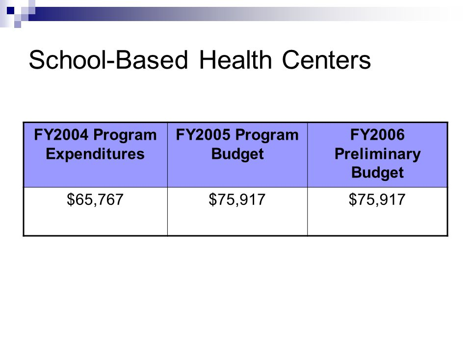 School-Based Health Centers FY2004 Program Expenditures FY2005 Program Budget FY2006 Preliminary Budget $65,767$75,917