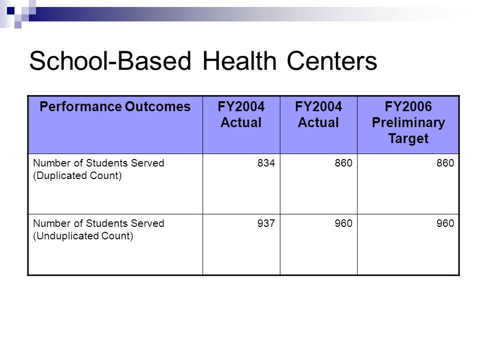 School-Based Health Centers Performance OutcomesFY2004 Actual FY2006 Preliminary Target Number of Students Served (Duplicated Count) 834860 Number of Students Served (Unduplicated Count) 937960