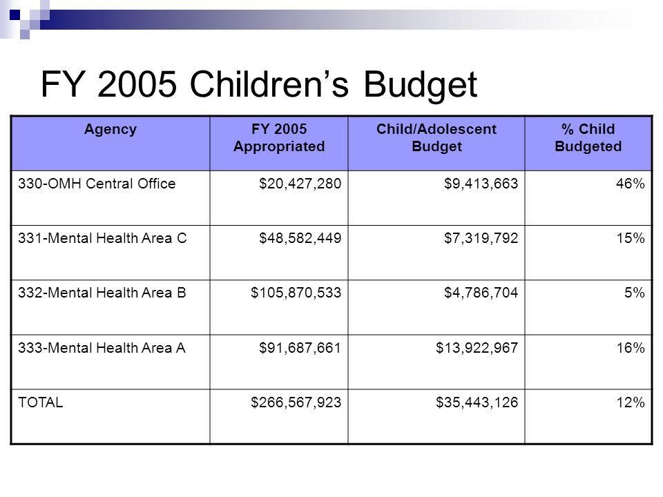 FY 2005 Children's Budget %