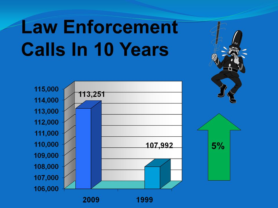 Law Enforcement Calls In 10 Years 5%