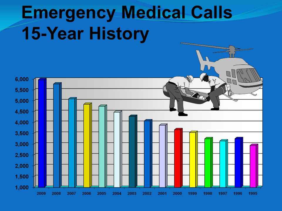 Emergency Medical Calls 15-Year History