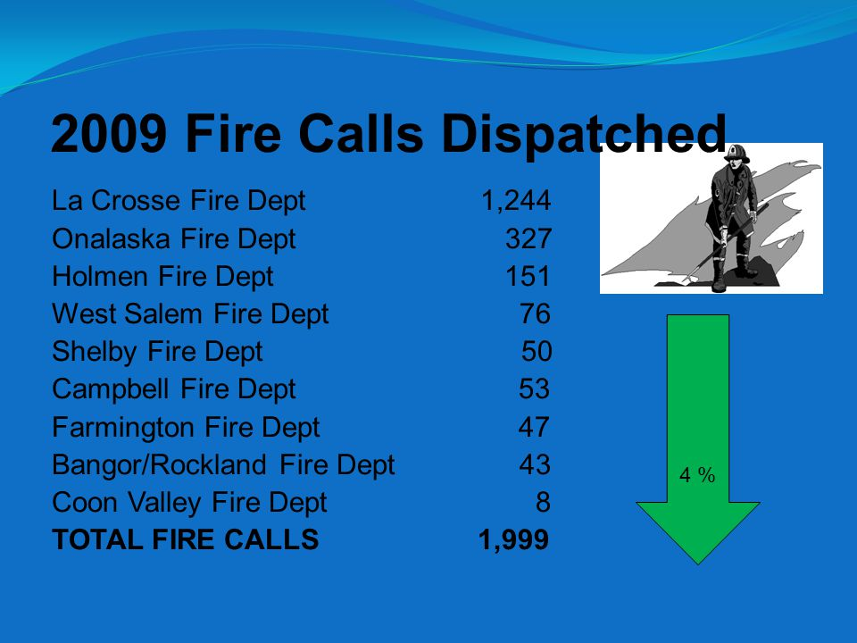 2009 Fire Calls Dispatched La Crosse Fire Dept 1,244 Onalaska Fire Dept 327 Holmen Fire Dept 151 West Salem Fire Dept 76 Shelby Fire Dept 50 Campbell Fire Dept 53 Farmington Fire Dept 47 Bangor/Rockland Fire Dept 43 Coon Valley Fire Dept 8 TOTAL FIRE CALLS 1,999 4 %