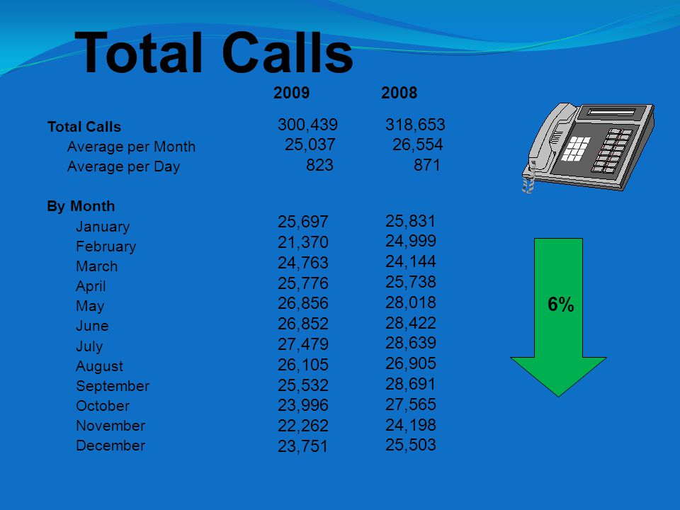 Telephone Calls By Month