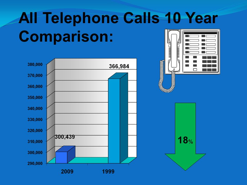 All Telephone Calls 10 Year Comparison: 18 %
