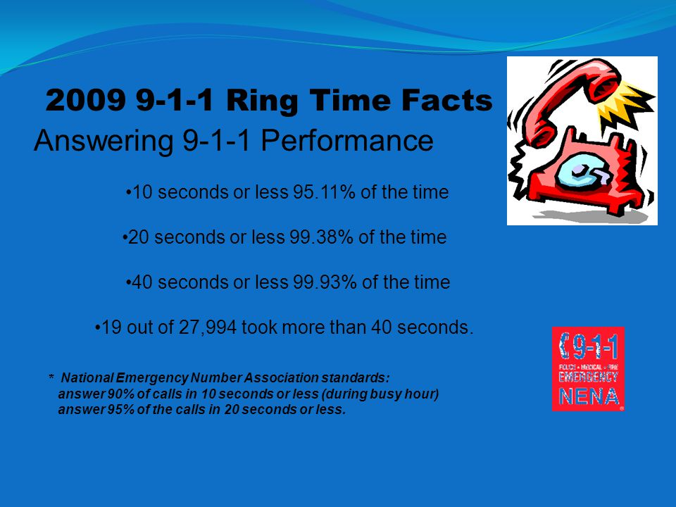 2009 9-1-1 Ring Time Facts Answering 9-1-1 Performance 10 seconds or less 95.11% of the time 20 seconds or less 99.38% of the time 40 seconds or less 99.93% of the time 19 out of 27,994 took more than 40 seconds.