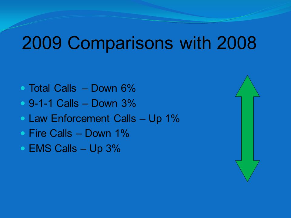 2009 Comparisons with 2008 Total Calls – Down 6% 9-1-1 Calls – Down 3% Law Enforcement Calls – Up 1% Fire Calls – Down 1% EMS Calls – Up 3%
