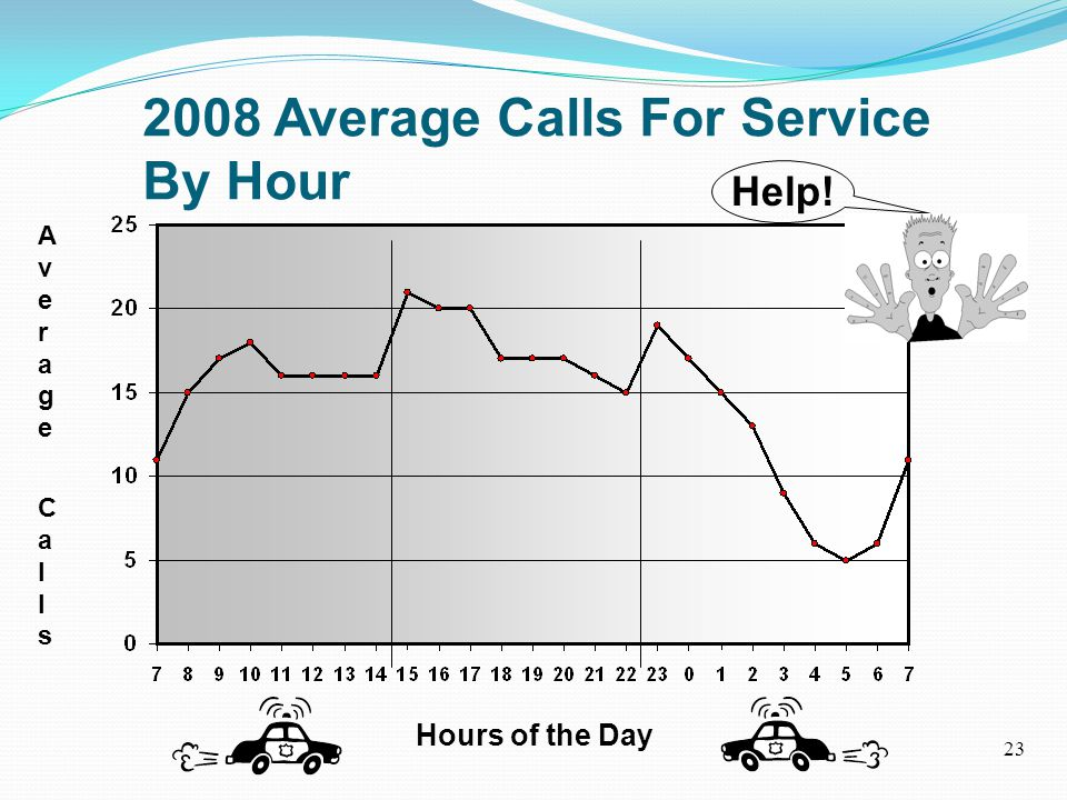 Average CallsAverage Calls Hours of the Day 1st Shift2nd Shift3rd Shift 35%40%25% 2008 Average Calls For Service By Hour Help.