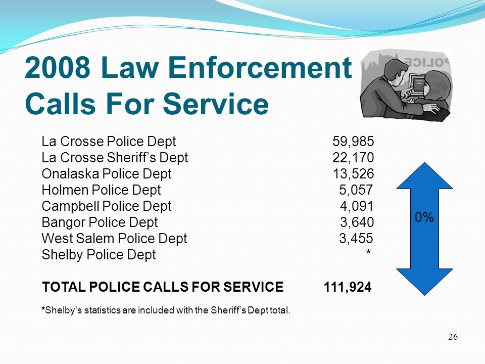 2008 Law Enforcement Calls For Service La Crosse Police Dept59,985 La Crosse Sheriff's Dept 22,170 Onalaska Police Dept13,526 Holmen Police Dept 5,057 Campbell Police Dept 4,091 Bangor Police Dept 3,640 West Salem Police Dept 3,455 Shelby Police Dept * TOTAL POLICE CALLS FOR SERVICE 111,924 *Shelby's statistics are included with the Sheriff's Dept total.