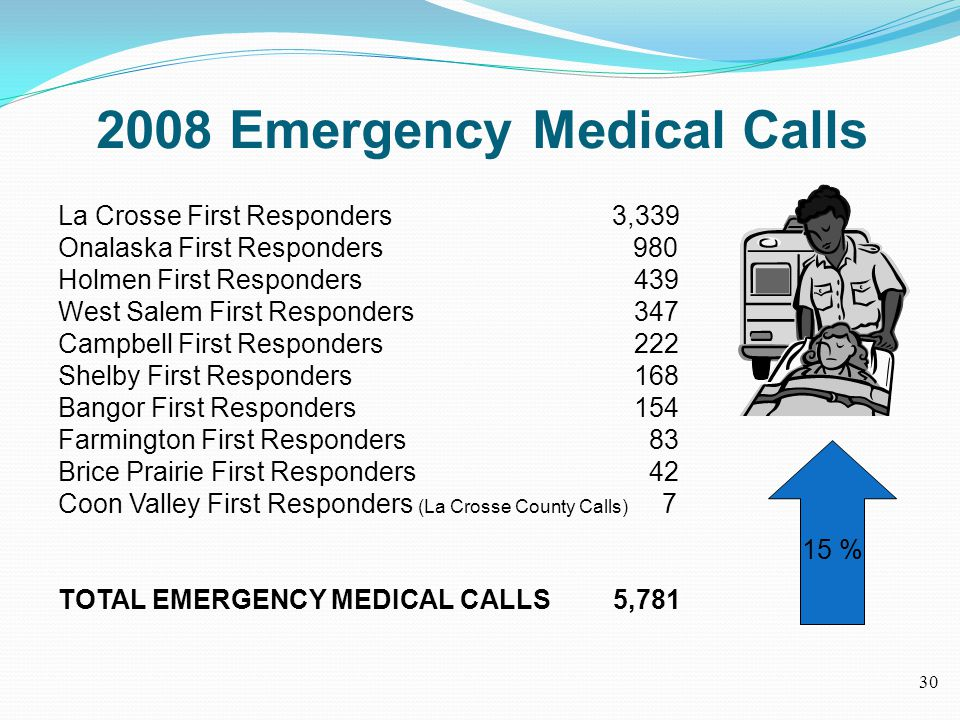 2008 Emergency Medical Calls La Crosse First Responders 3,339 Onalaska First Responders 980 Holmen First Responders 439 West Salem First Responders 347 Campbell First Responders 222 Shelby First Responders 168 Bangor First Responders 154 Farmington First Responders 83 Brice Prairie First Responders 42 Coon Valley First Responders (La Crosse County Calls) 7 TOTAL EMERGENCY MEDICAL CALLS 5,781 15 % 30
