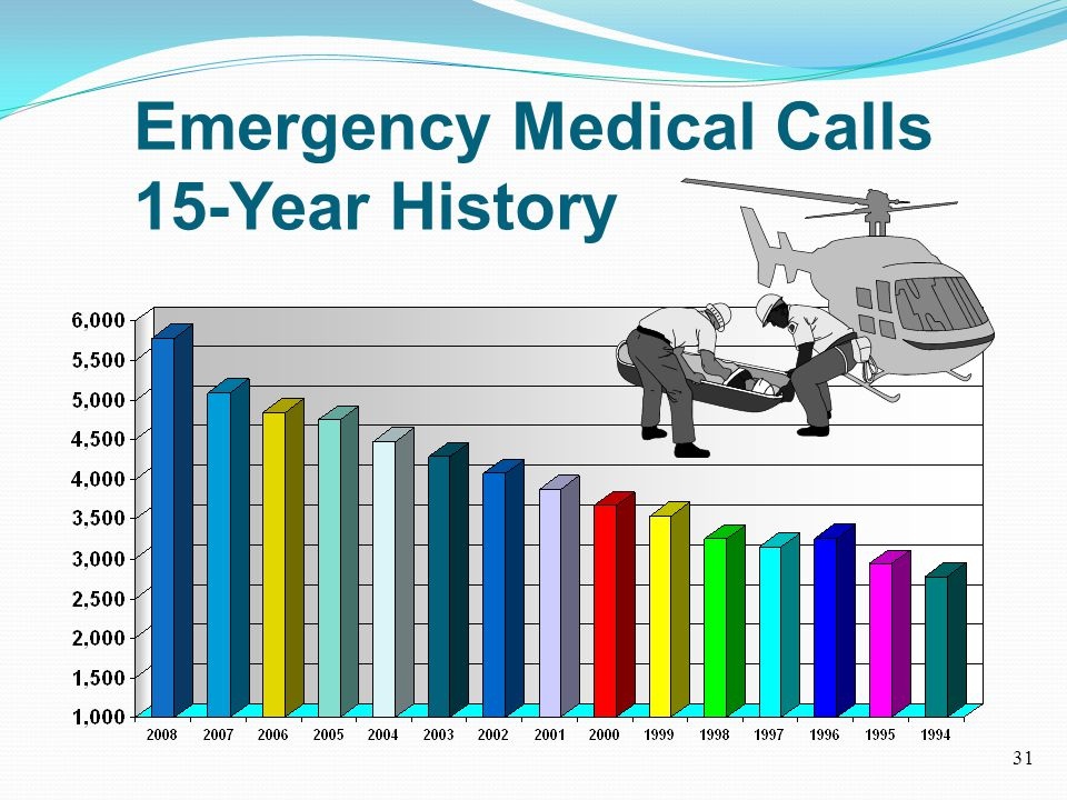 Emergency Medical Calls 15-Year History 31