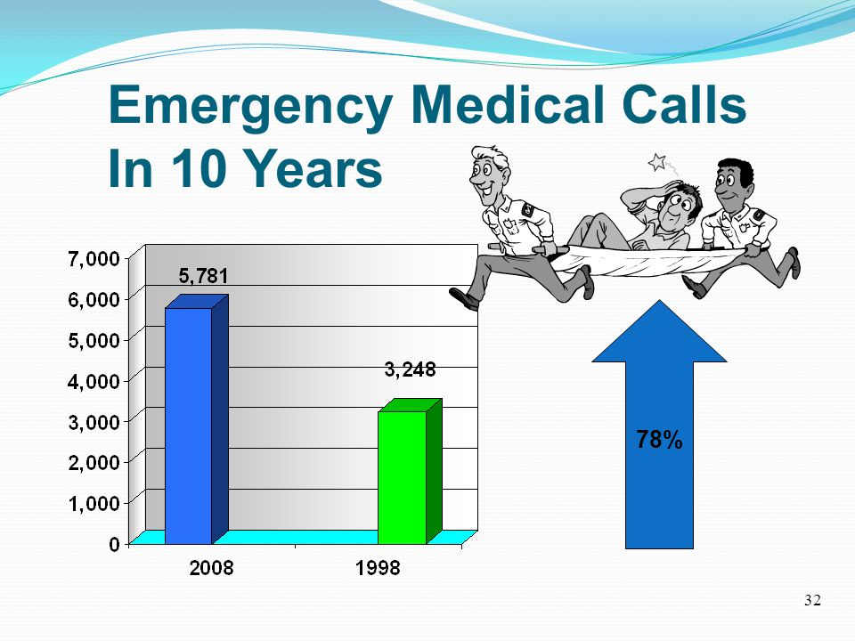 Emergency Medical Calls In 10 Years 78% 32