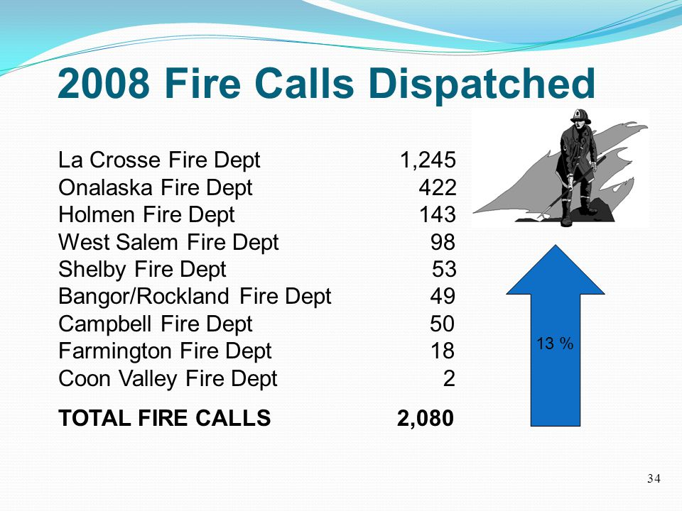 2008 Fire Calls Dispatched La Crosse Fire Dept 1,245 Onalaska Fire Dept 422 Holmen Fire Dept 143 West Salem Fire Dept 98 Shelby Fire Dept 53 Bangor/Rockland Fire Dept 49 Campbell Fire Dept 50 Farmington Fire Dept 18 Coon Valley Fire Dept 2 TOTAL FIRE CALLS 2,080 13 % 34