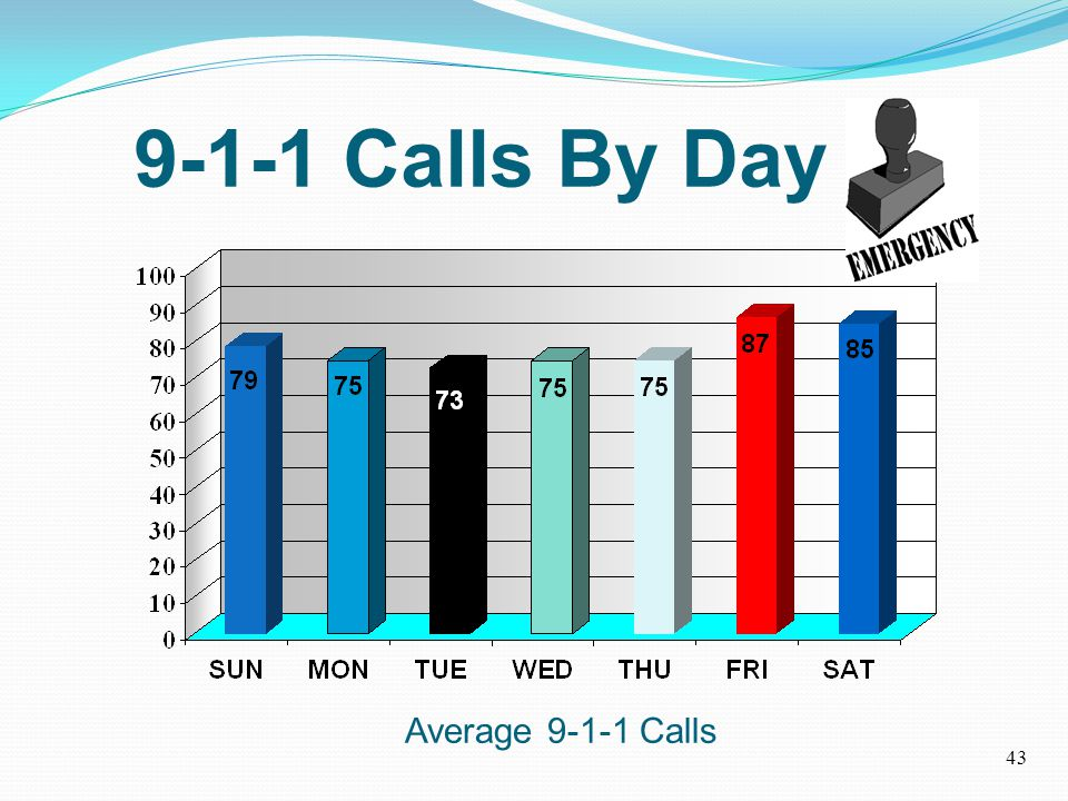 9-1-1 Calls By Day Average 9-1-1 Calls 43