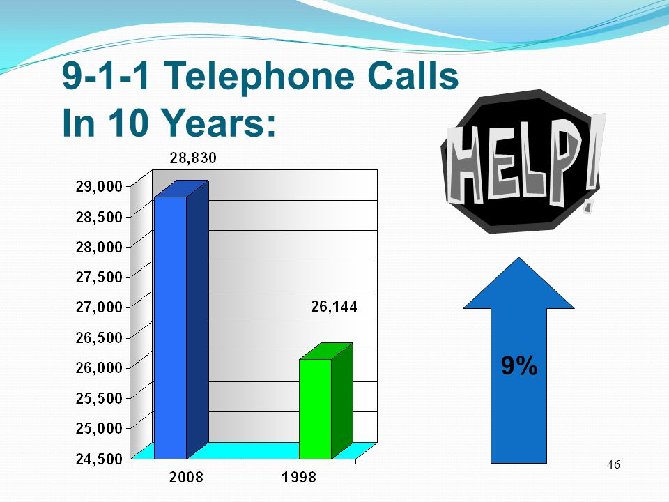 9-1-1 Telephone Calls In 10 Years: 9% 46