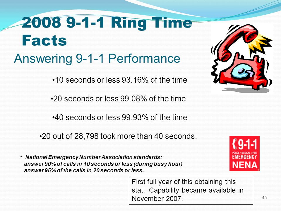 2008 9-1-1 Ring Time Facts 47 Answering 9-1-1 Performance 10 seconds or less 93.16% of the time 20 seconds or less 99.08% of the time 40 seconds or less 99.93% of the time 20 out of 28,798 took more than 40 seconds.