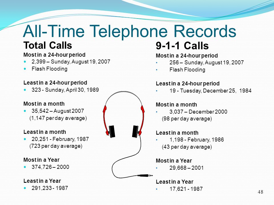 All-Time Telephone Records Total Calls Most in a 24-hour period 2,399 – Sunday, August 19, 2007 Flash Flooding Least in a 24-hour period 323 - Sunday, April 30, 1989 Most in a month 35,542 – August 2007 (1,147 per day average) Least in a month 20,251 - February, 1987 (723 per day average) Most in a Year 374,726 – 2000 Least in a Year 291,233 - 1987 9-1-1 Calls Most in a 24-hour period 256 – Sunday, August 19, 2007 Flash Flooding Least in a 24-hour period 19 - Tuesday, December 25, 1984 Most in a month 3,037 – December 2000 (98 per day average) Least in a month 1,198 - February, 1986 (43 per day average) Most in a Year 29,668 – 2001 Least in a Year 17,621 - 1987 48