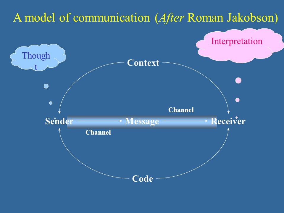 Channel A model of communication (After Roman Jakobson) Context Code Message Though t Interpretation SenderReceiver