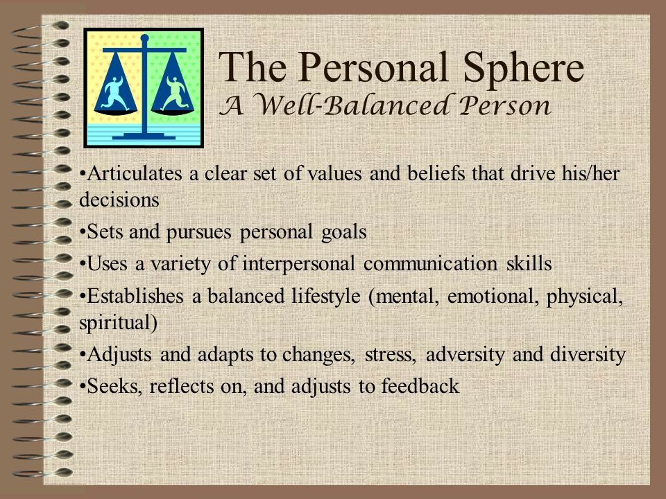 The Personal Sphere A Well-Balanced Person Articulates a clear set of values and beliefs that drive his/her decisions Sets and pursues personal goals
