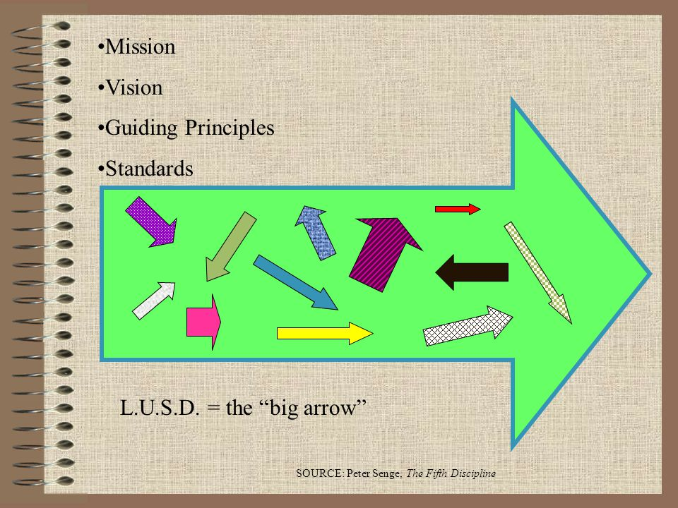 "SOURCE: Peter Senge, The Fifth Discipline Mission Vision Guiding Principles Standards L.U.S.D. = the ""big arrow"""