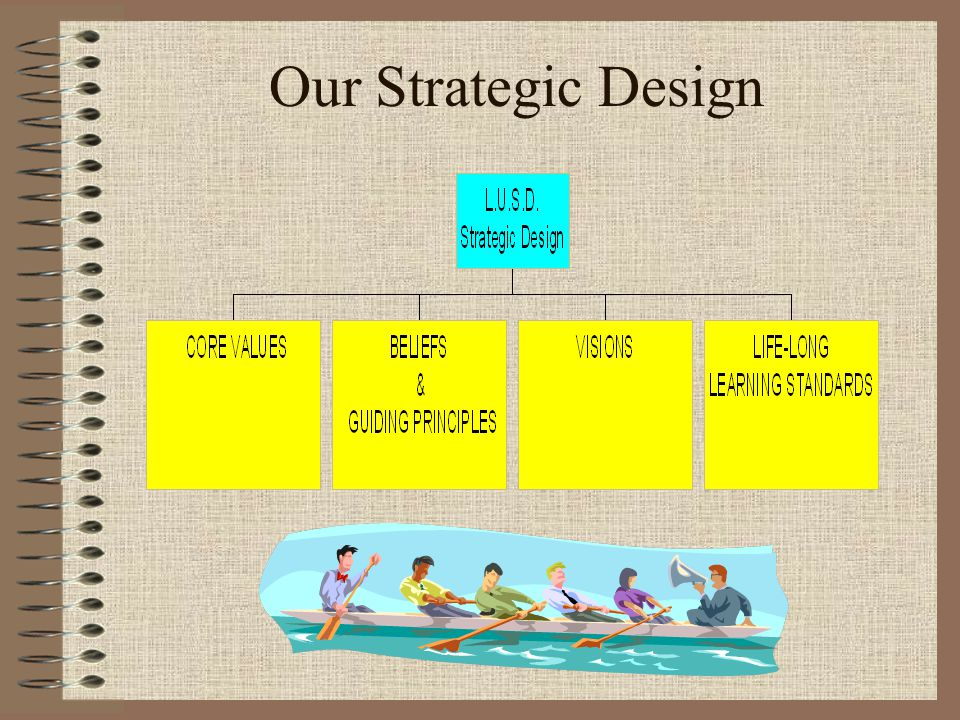 Our Strategic Design