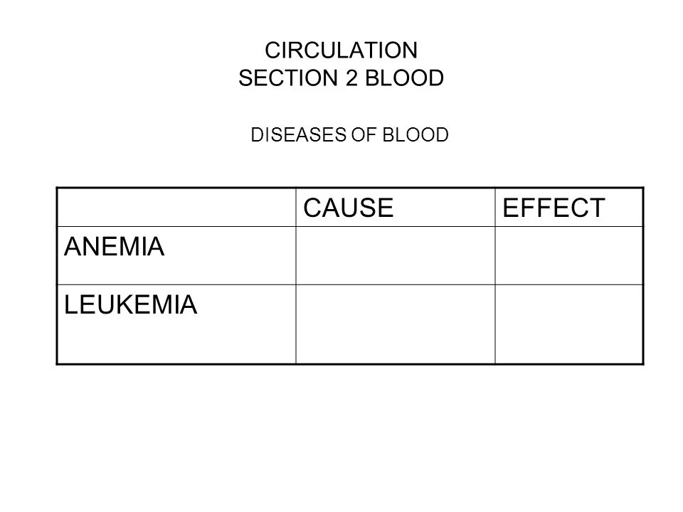 CIRCULATION SECTION 2 BLOOD DISEASES OF BLOOD CAUSEEFFECT ANEMIA LEUKEMIA