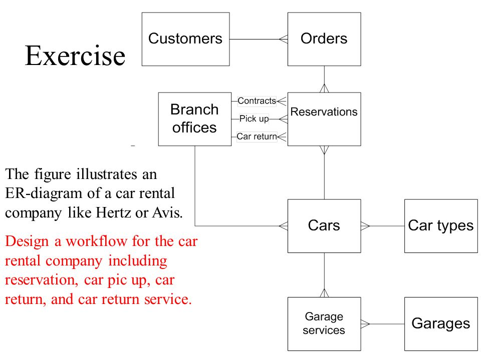 Exercise The figure illustrates an ER-diagram of a car rental company like Hertz or Avis.