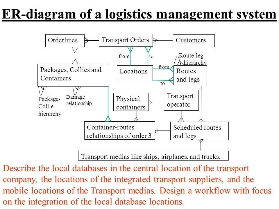 ER-diagram of a logistics management system Transport Orders Customers Transport medias like ships, airplanes, and trucks.