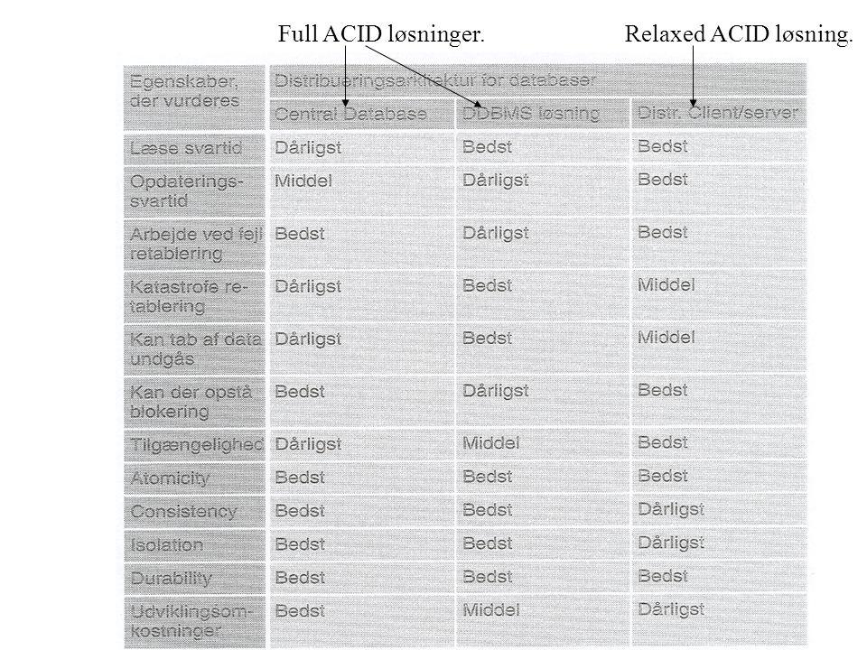 26 Full ACID løsninger.Relaxed ACID løsning.