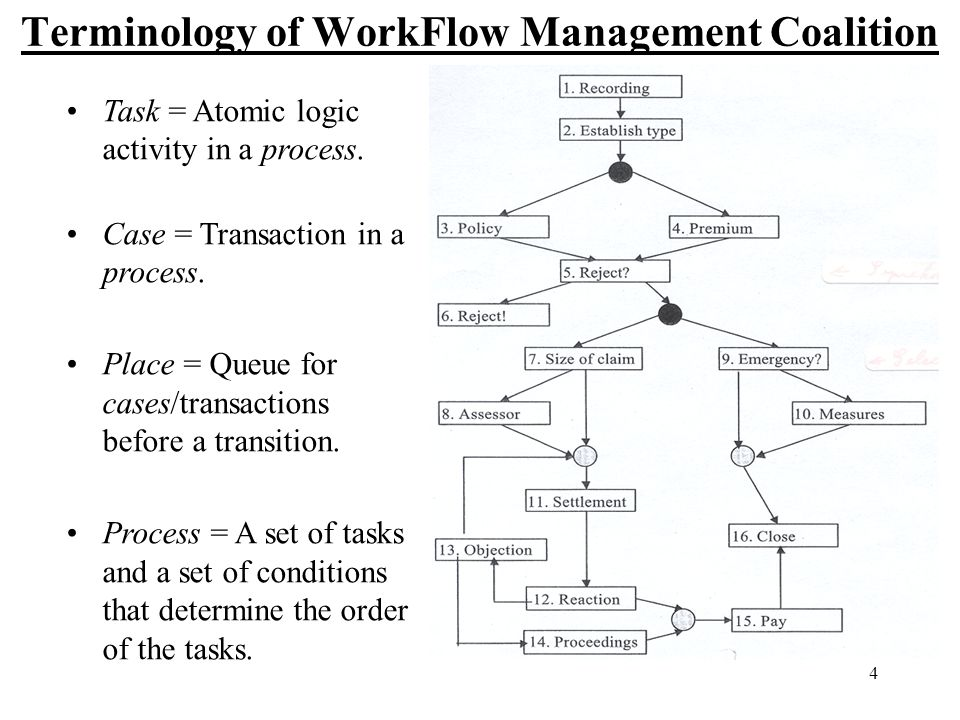 4 Terminology of WorkFlow Management Coalition Task = Atomic logic activity in a process.