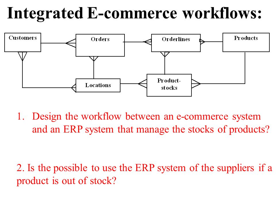 Integrated E-commerce workflows: 1.Design the workflow between an e-commerce system and an ERP system that manage the stocks of products.