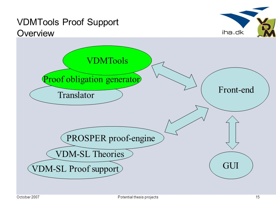 October 2007Potential thesis projects15 VDM-SL Proof support Translator Proof obligation generator VDMTools Front-end VDM-SL Theories PROSPER proof-engine GUI VDMTools Proof Support Overview