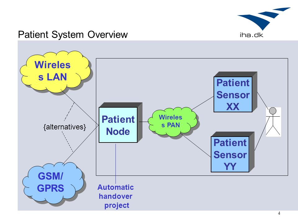 4 Patient System Overview Wireles s PAN Patient Node Patient Sensor XX Patient Sensor YY Wireles s LAN GSM/ GPRS GSM/ GPRS {alternatives} Automatic handover project