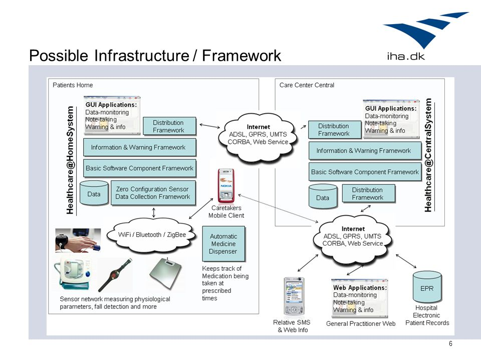 6 Possible Infrastructure / Framework