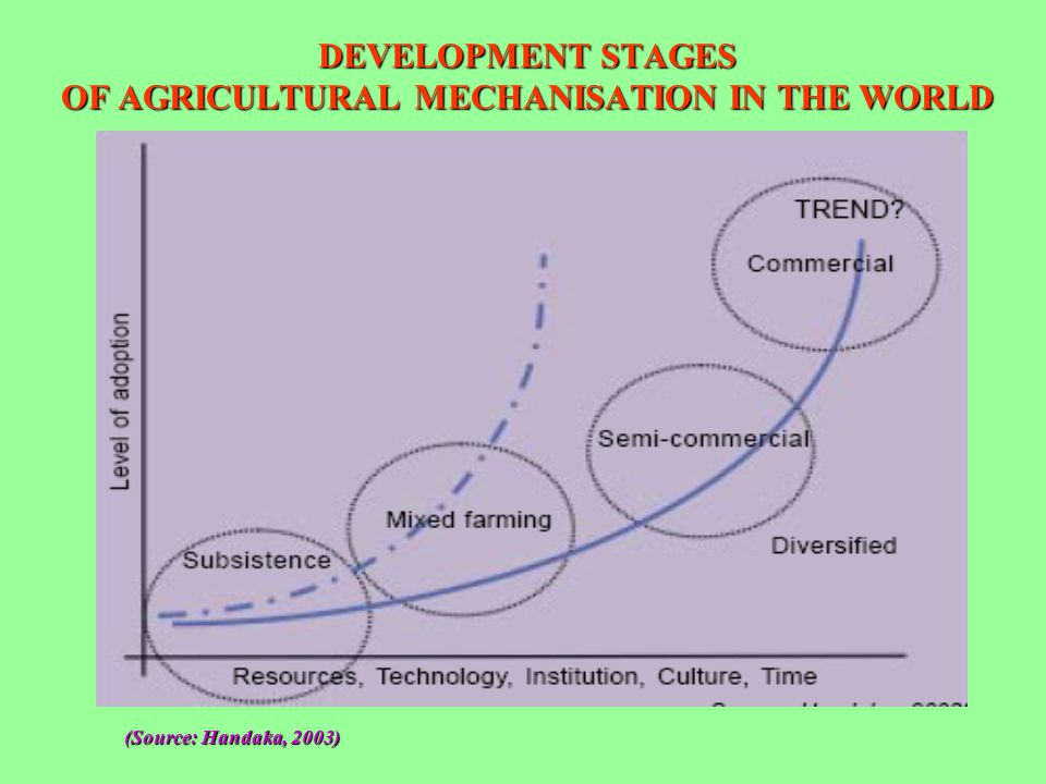 DEVELOPMENT STAGES OF AGRICULTURAL MECHANISATION IN THE WORLD (Source: Handaka, 2003)